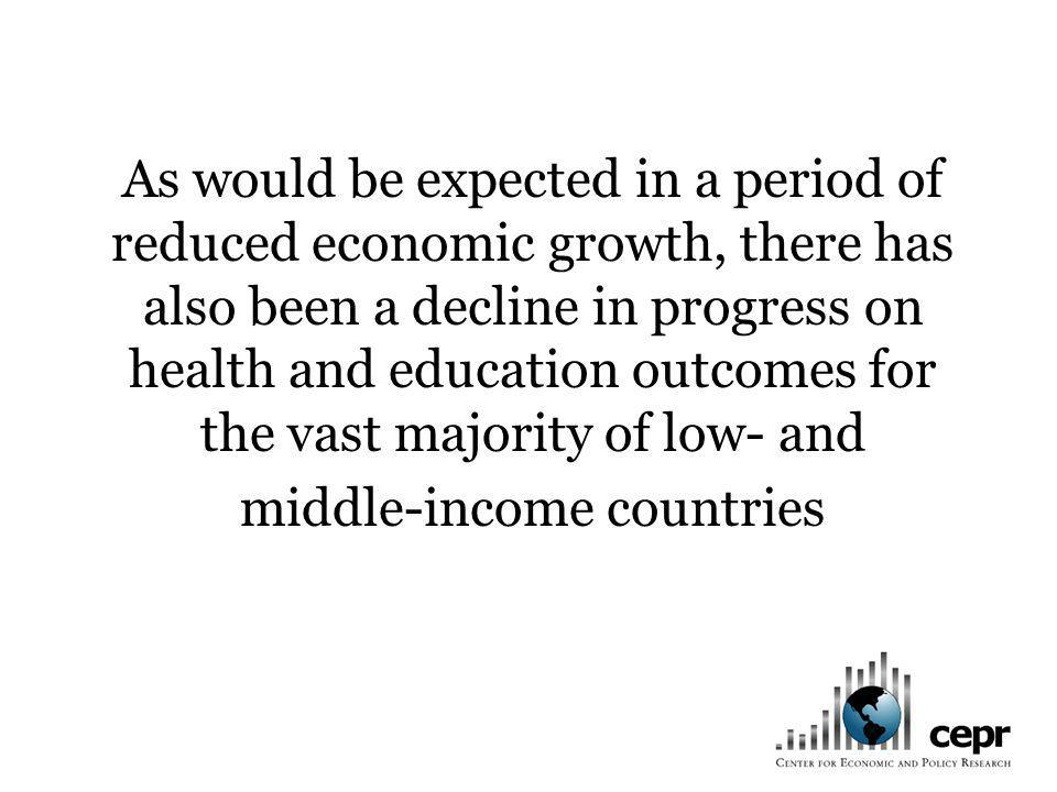 As would be expected in a period of reduced economic growth, there has also been a decline in progress on health and education outcomes for the vast majority of low- and middle-income countries