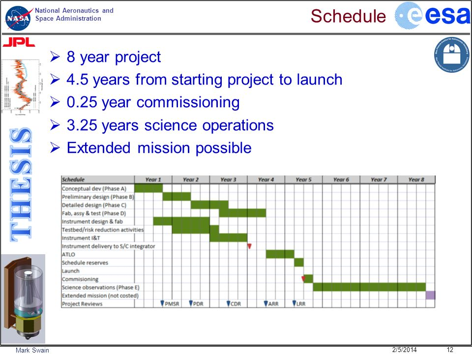 Schedule 8 year project 4.5 years from starting project to launch