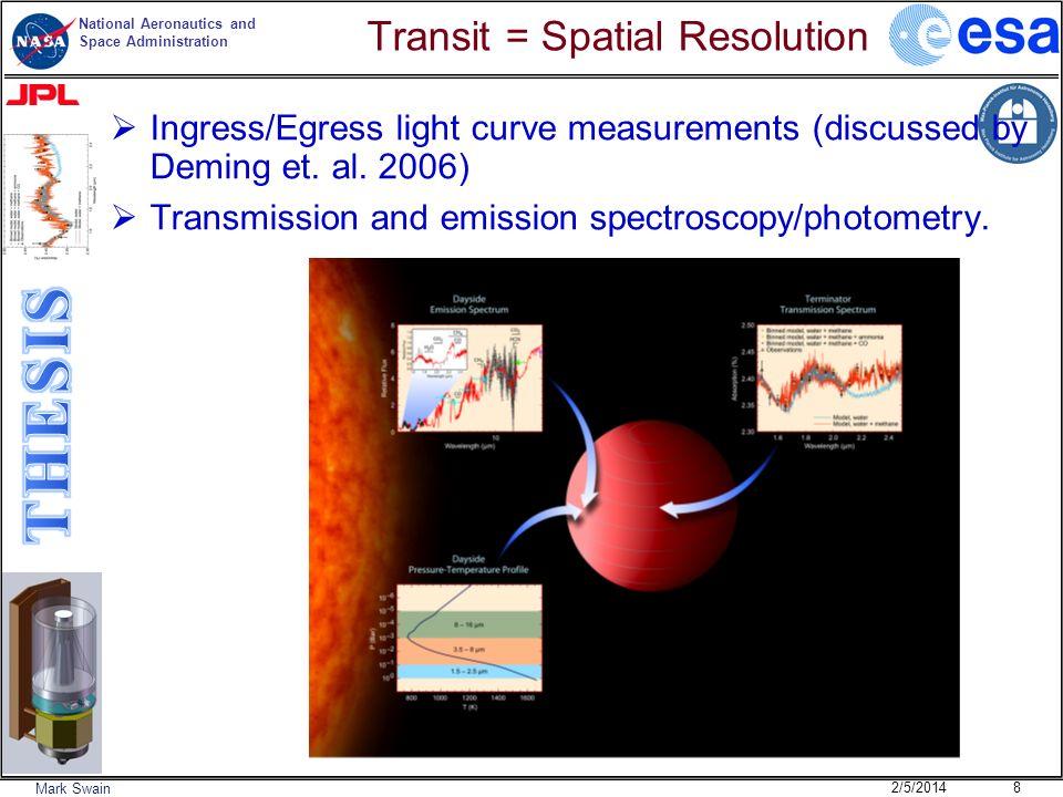 Transit = Spatial Resolution