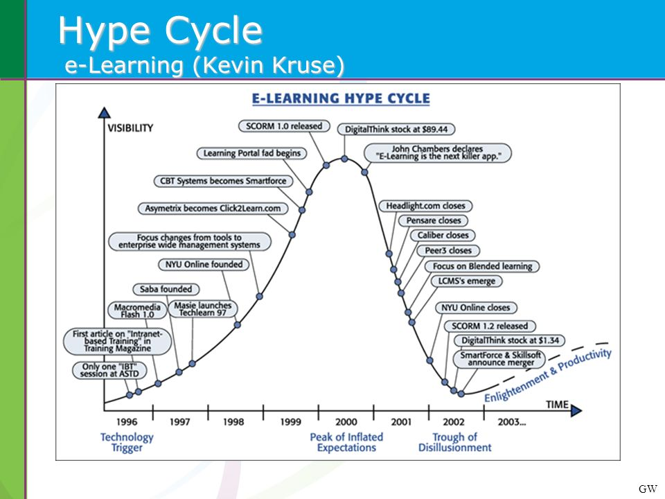 Hype Cycle e-Learning (Kevin Kruse)
