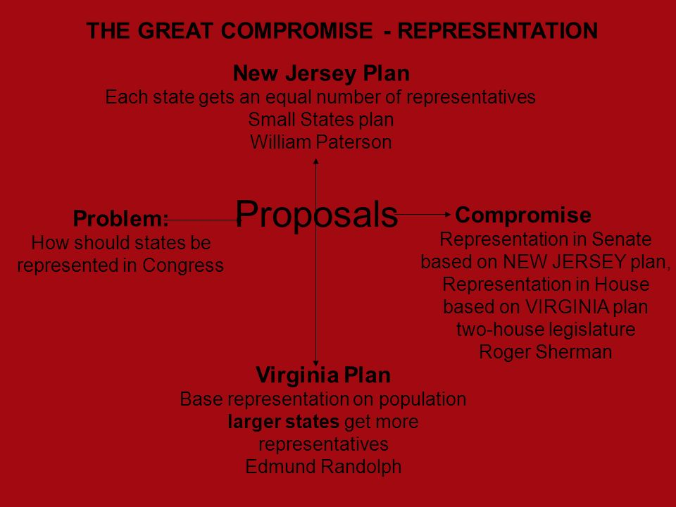 THE GREAT COMPROMISE - REPRESENTATION