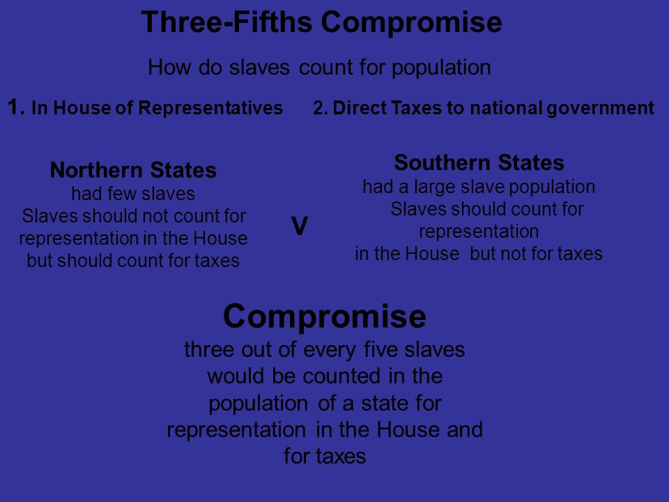 Compromise V Three-Fifths Compromise