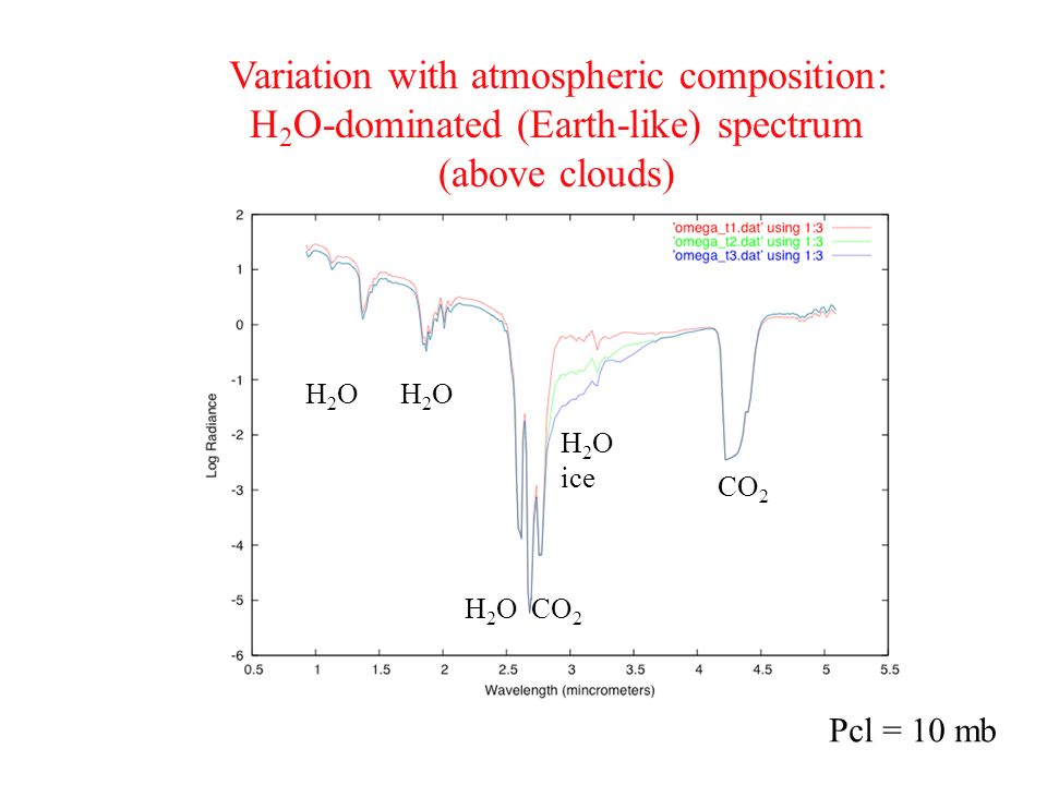 Variation with atmospheric composition: