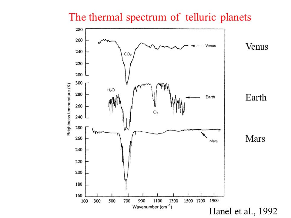 The thermal spectrum of telluric planets