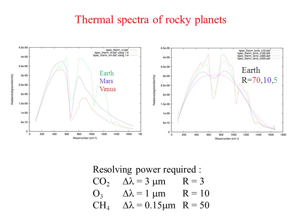 Thermal spectra of rocky planets