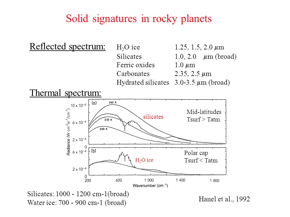 Solid signatures in rocky planets