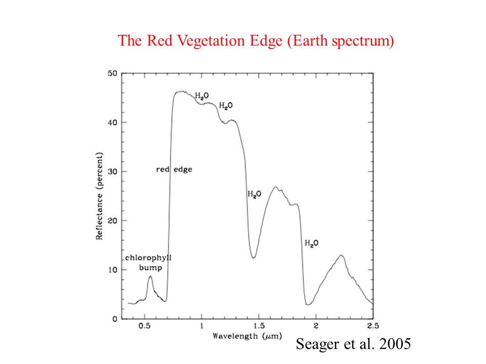 The Red Vegetation Edge (Earth spectrum)