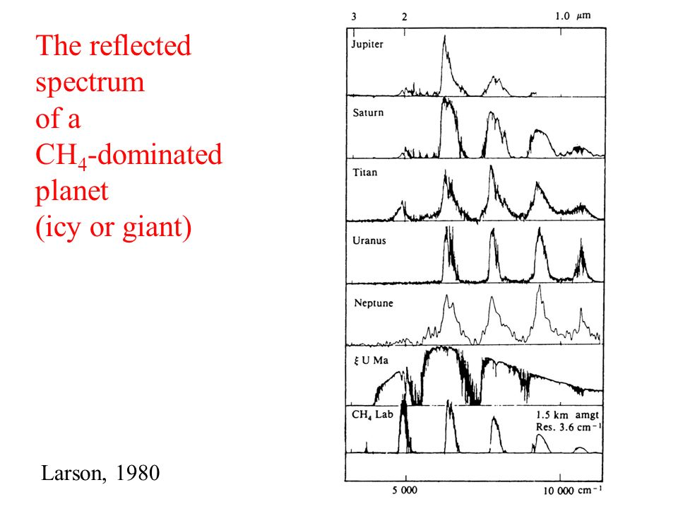 The reflected spectrum of a CH4-dominated planet (icy or giant)