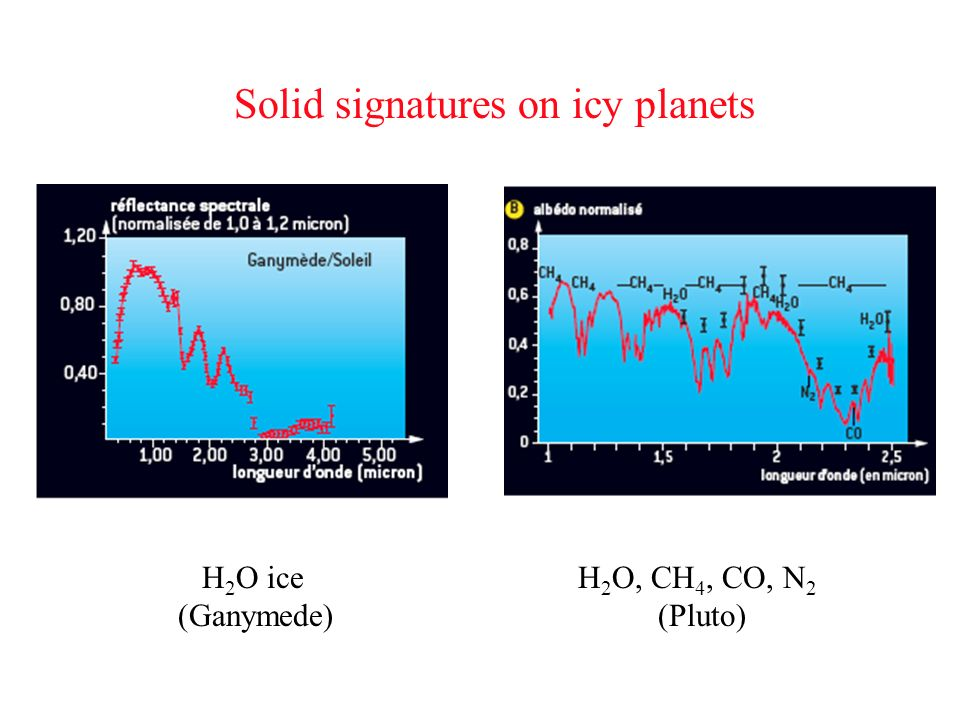 Solid signatures on icy planets