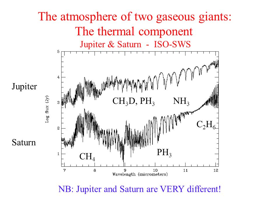 The atmosphere of two gaseous giants: The thermal component