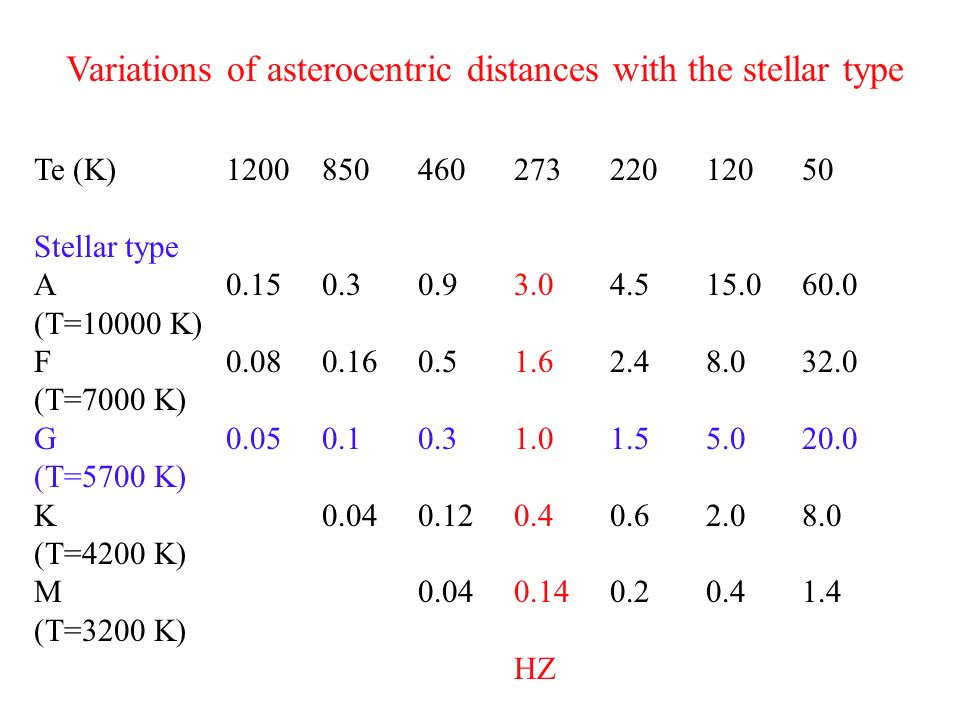 Variations of asterocentric distances with the stellar type