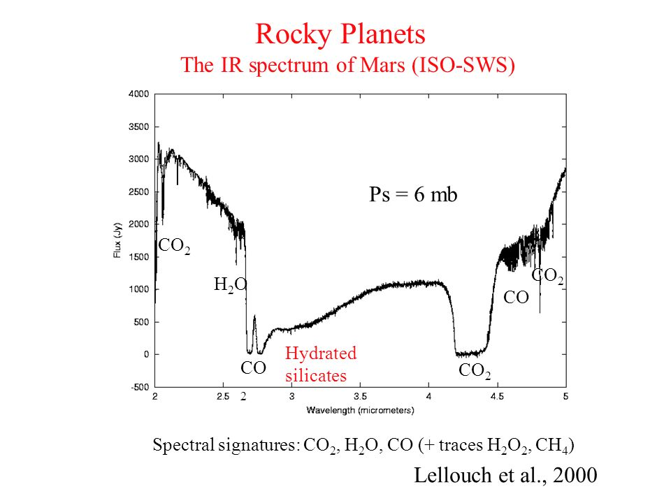Rocky Planets The IR spectrum of Mars (ISO-SWS) Ps = 6 mb