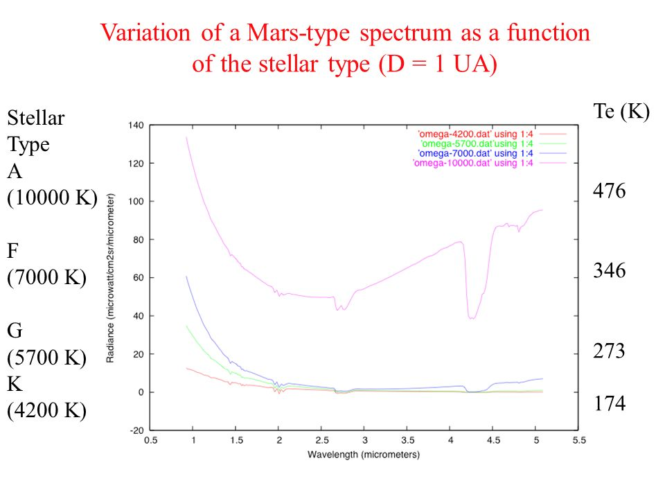 Variation of a Mars-type spectrum as a function