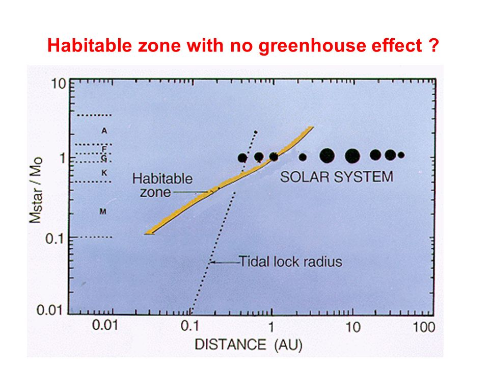 Habitable zone with no greenhouse effect
