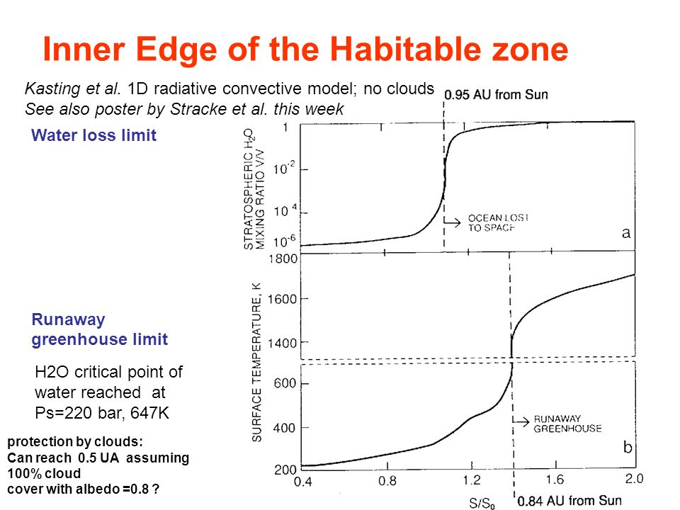 Inner Edge of the Habitable zone