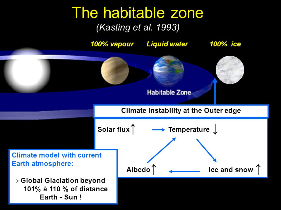 The habitable zone (Kasting et al. 1993)