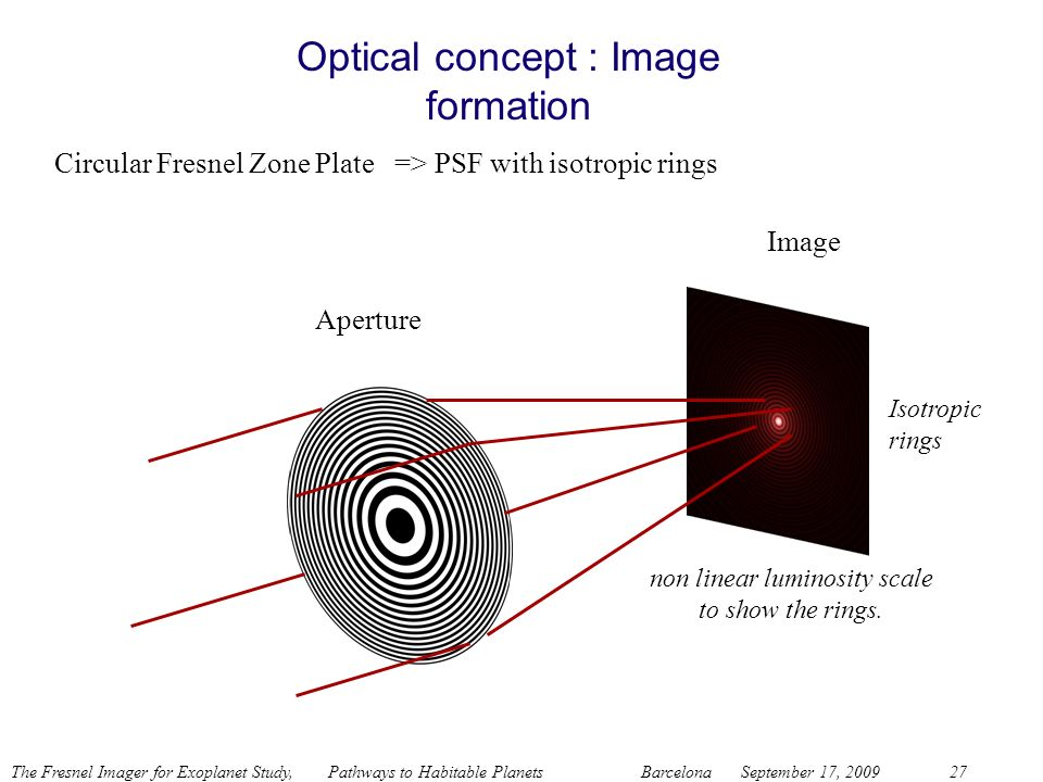 Optical concept : Image formation