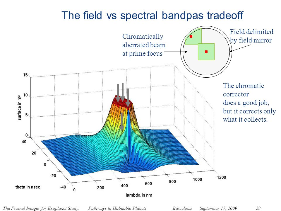 The field vs spectral bandpas tradeoff
