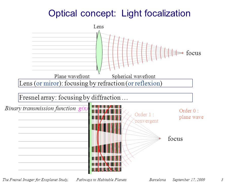 Optical concept: Light focalization