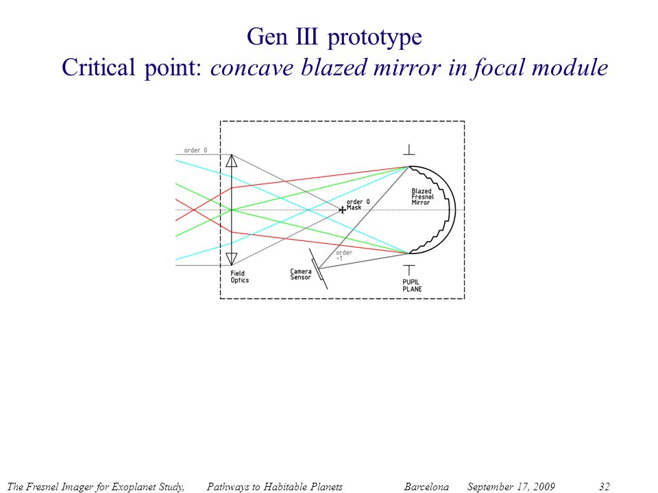 Gen III prototype Critical point: concave blazed mirror in focal module