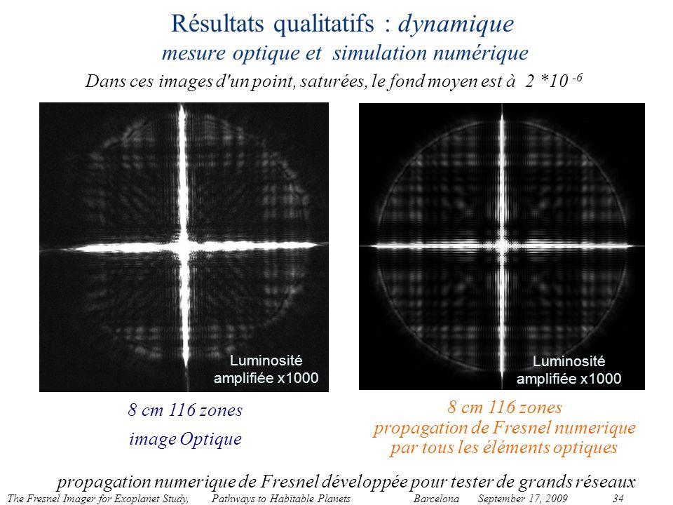Résultats qualitatifs : dynamique mesure optique et simulation numérique