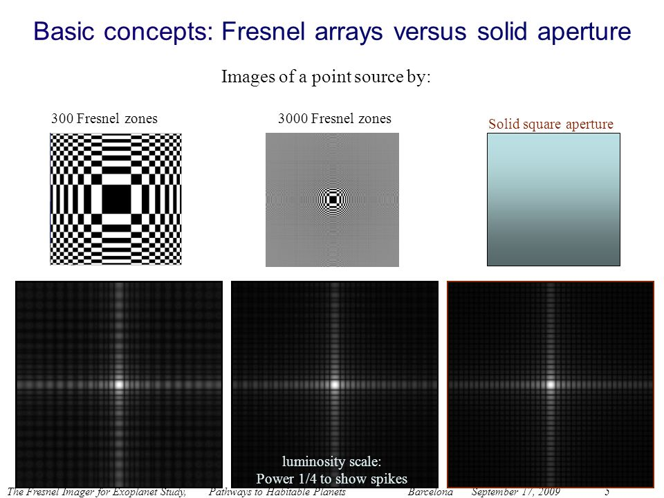 Basic concepts: Fresnel arrays versus solid aperture