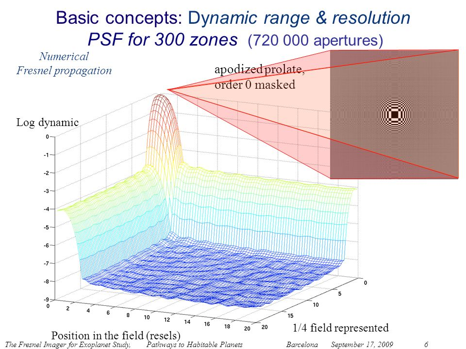 Basic concepts: Dynamic range & resolution PSF for 300 zones (720 000 apertures)