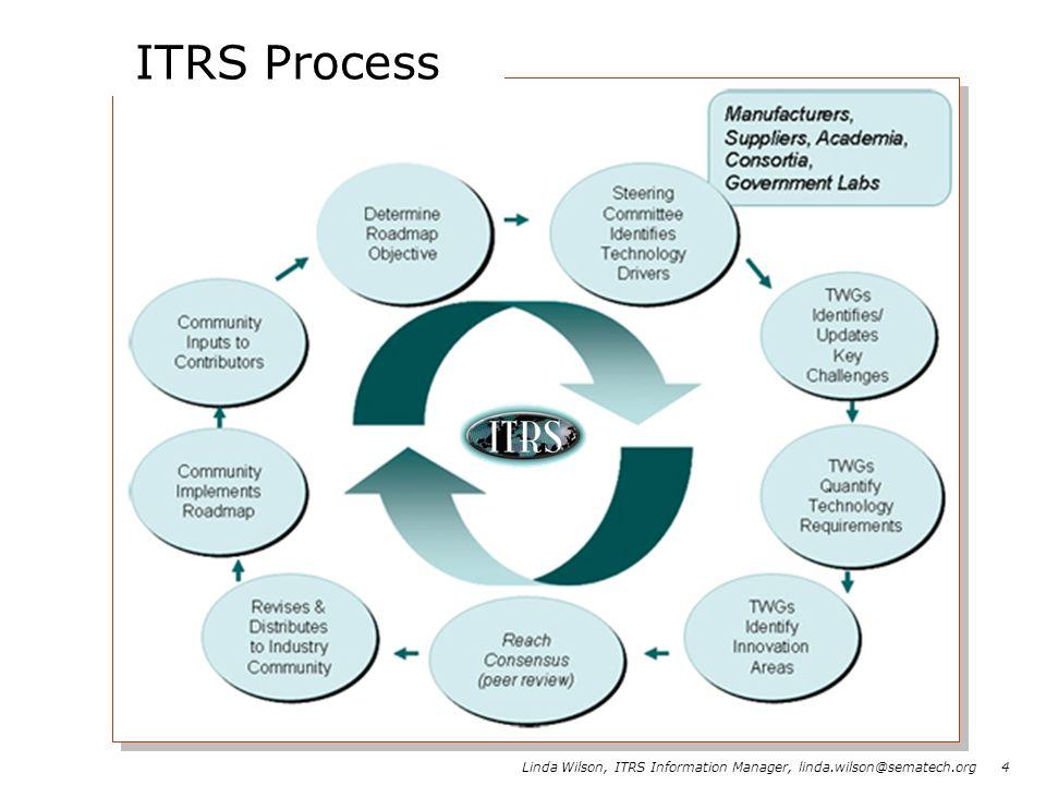 ITRS Process