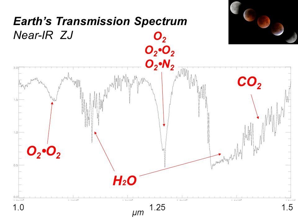CO2 O2•O2 H2O Earth's Transmission Spectrum Near-IR ZJ O2 O2•O2 O2•N2