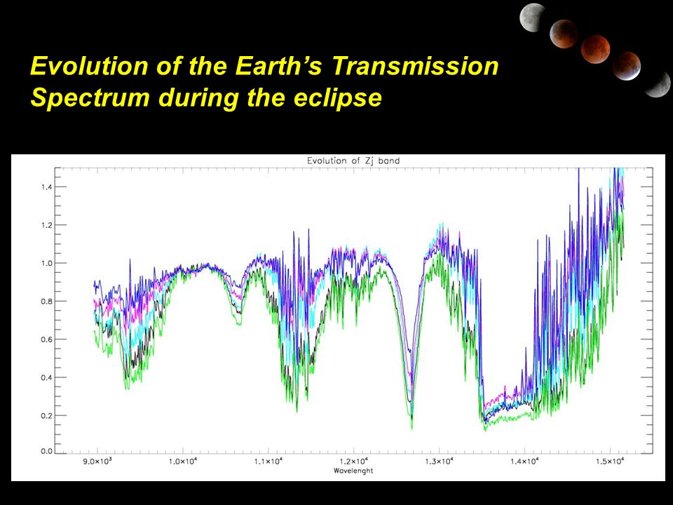Evolution of the Earth's Transmission Spectrum during the eclipse