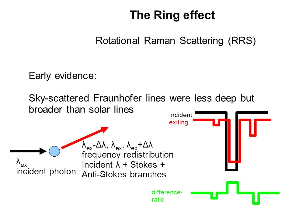 The Ring effect Rotational Raman Scattering (RRS)