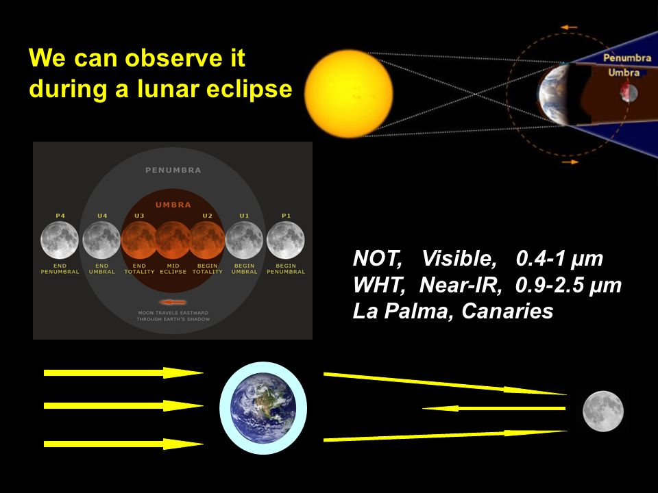 We can observe it during a lunar eclipse