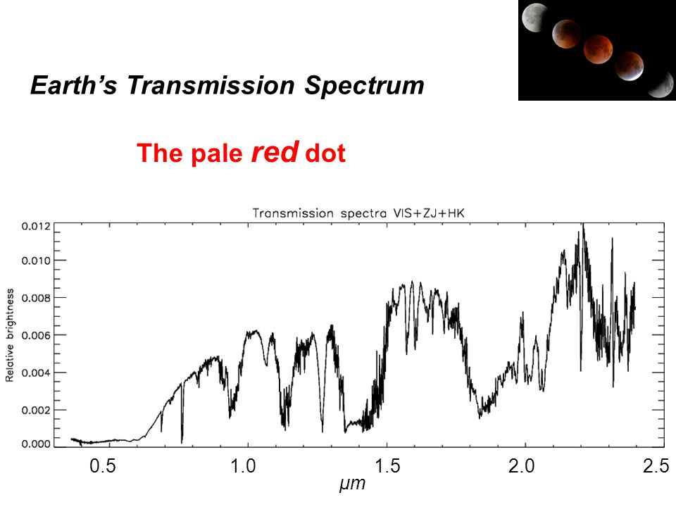 Earth's Transmission Spectrum