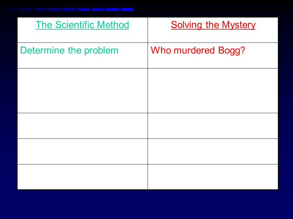 The Scientific Method Solving the Mystery Determine the problem Who murdered Bogg