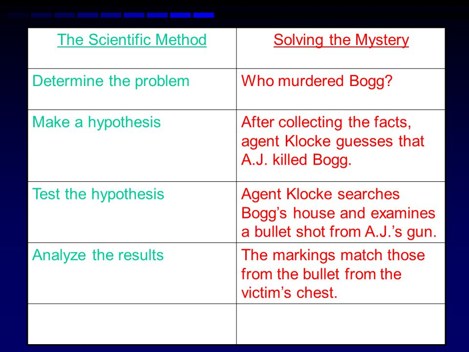 The Scientific Method Solving the Mystery. Determine the problem. Who murdered Bogg Make a hypothesis.