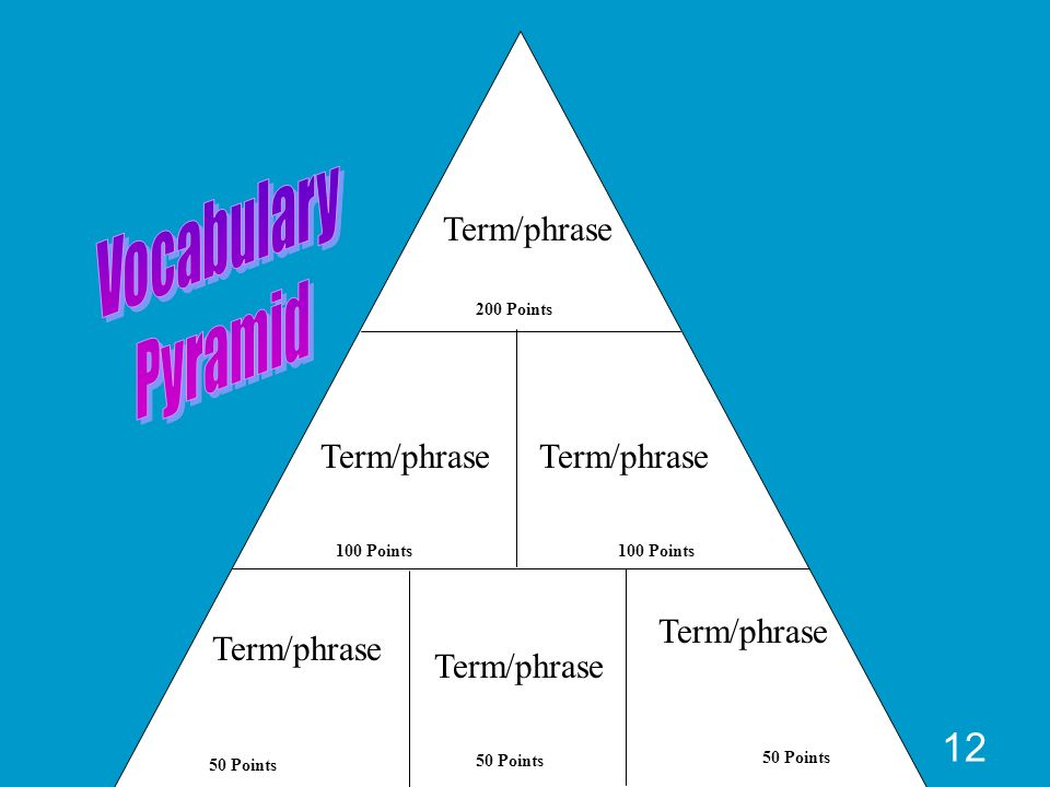 Vocabulary Pyramid Term/phrase Term/phrase Term/phrase Term/phrase