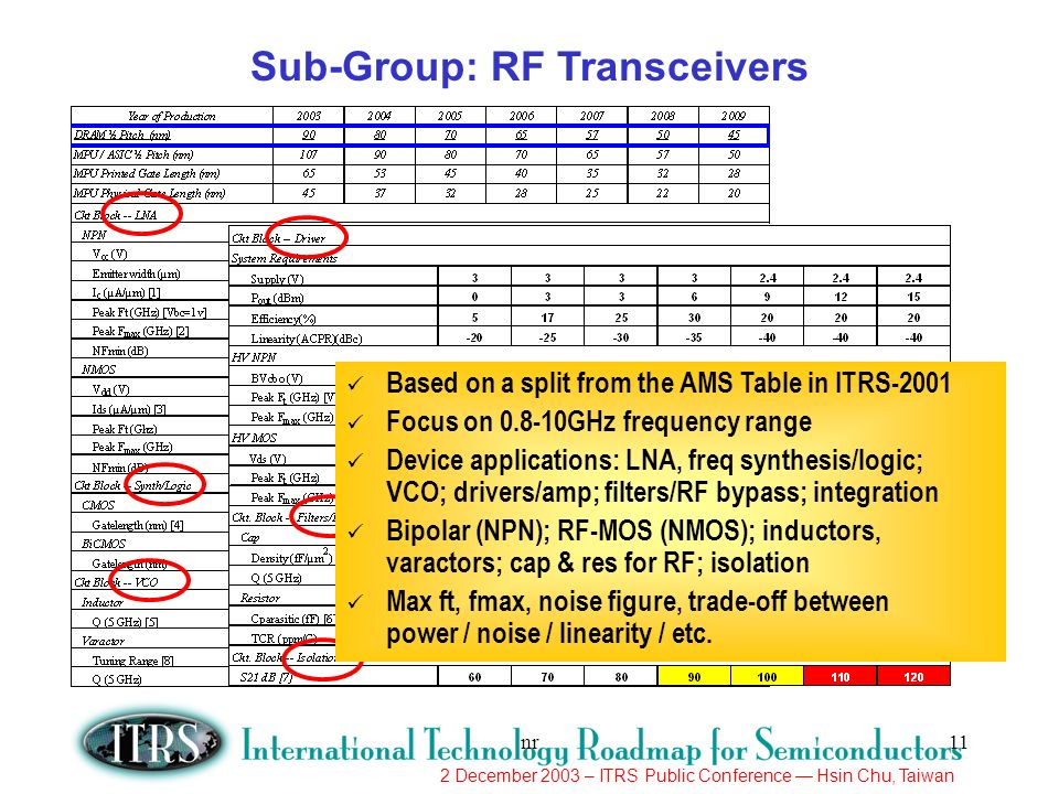 Sub-Group: RF Transceivers