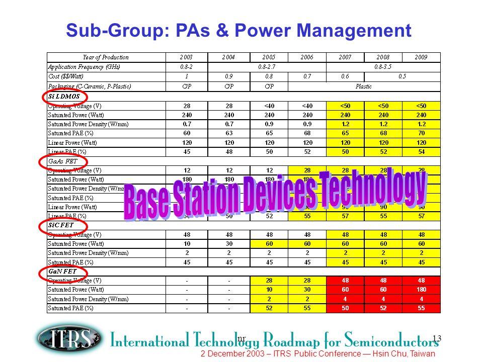 Sub-Group: PAs & Power Management