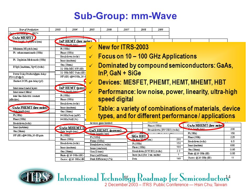 Sub-Group: mm-Wave New for ITRS-2003