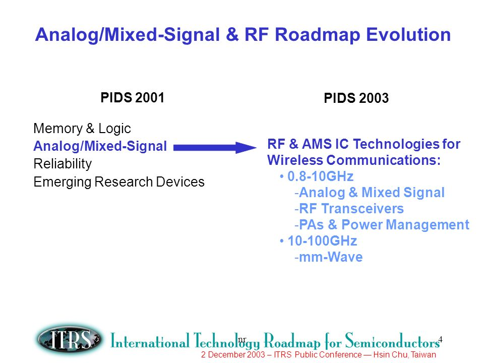 Analog/Mixed-Signal & RF Roadmap Evolution