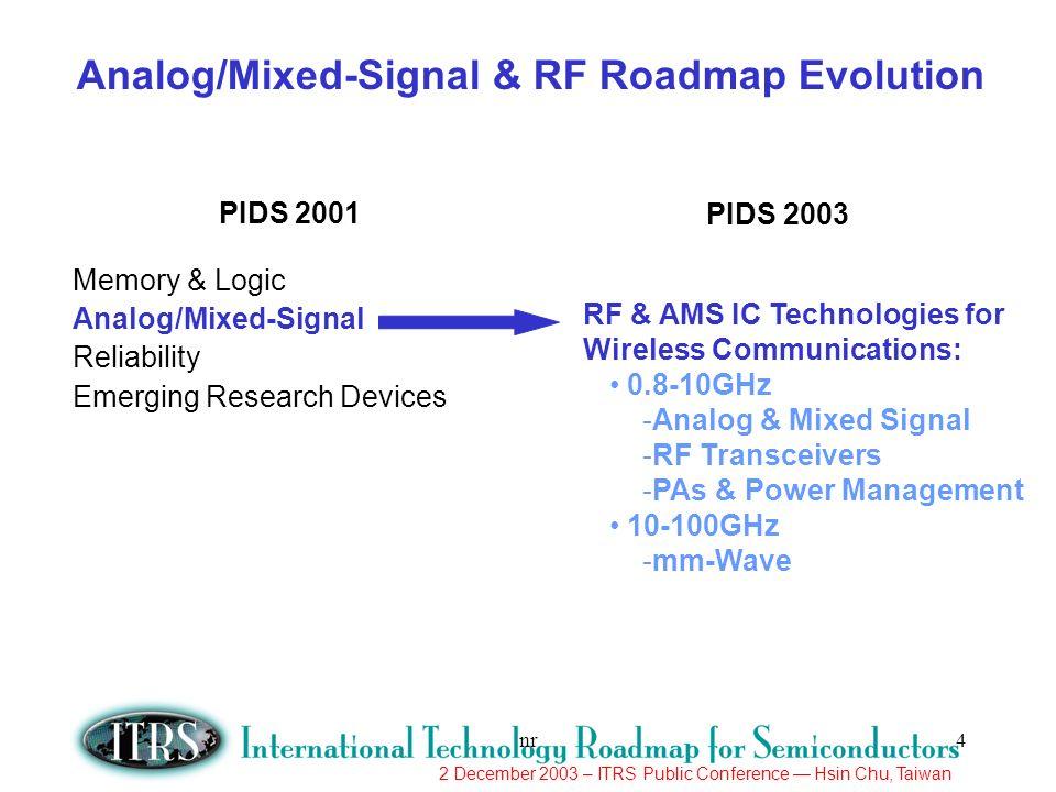 Analog/Mixed-Signal & RF Roadmap Evolution