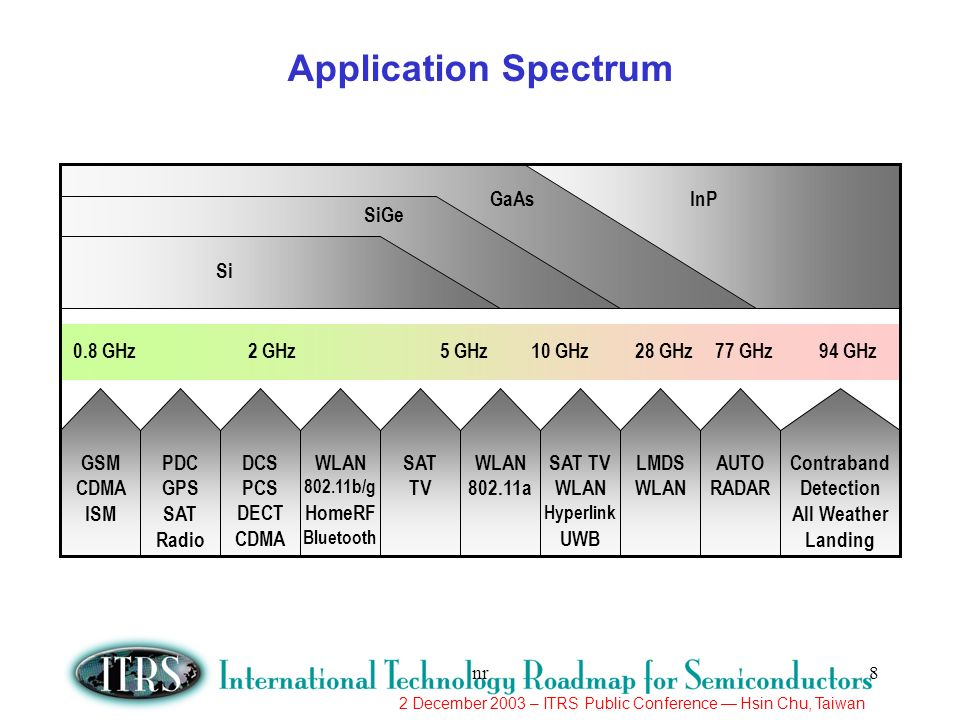 Application Spectrum GSM CDMA ISM PDC GPS SAT Radio DCS PCS DECT CDMA
