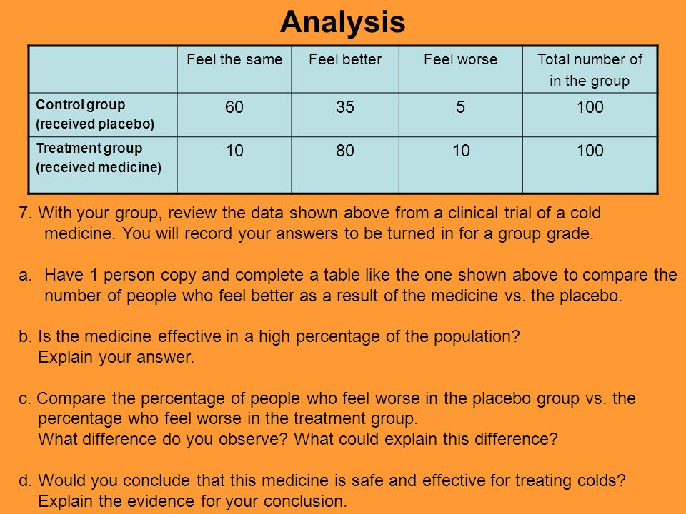 Analysis Feel the same. Feel better. Feel worse. Total number of. in the group. Control group.