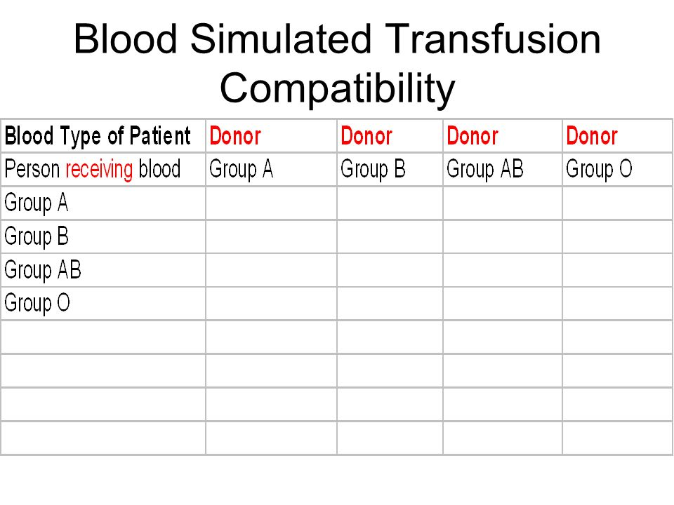 Blood Simulated Transfusion Compatibility