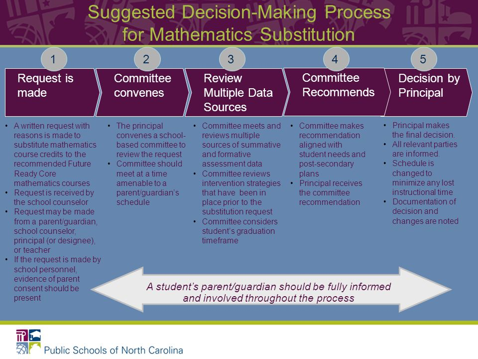 Suggested Decision-Making Process for Mathematics Substitution