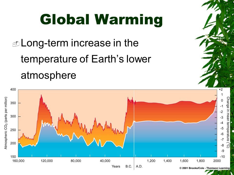 Global Warming Long-term increase in the temperature of Earth's lower atmosphere