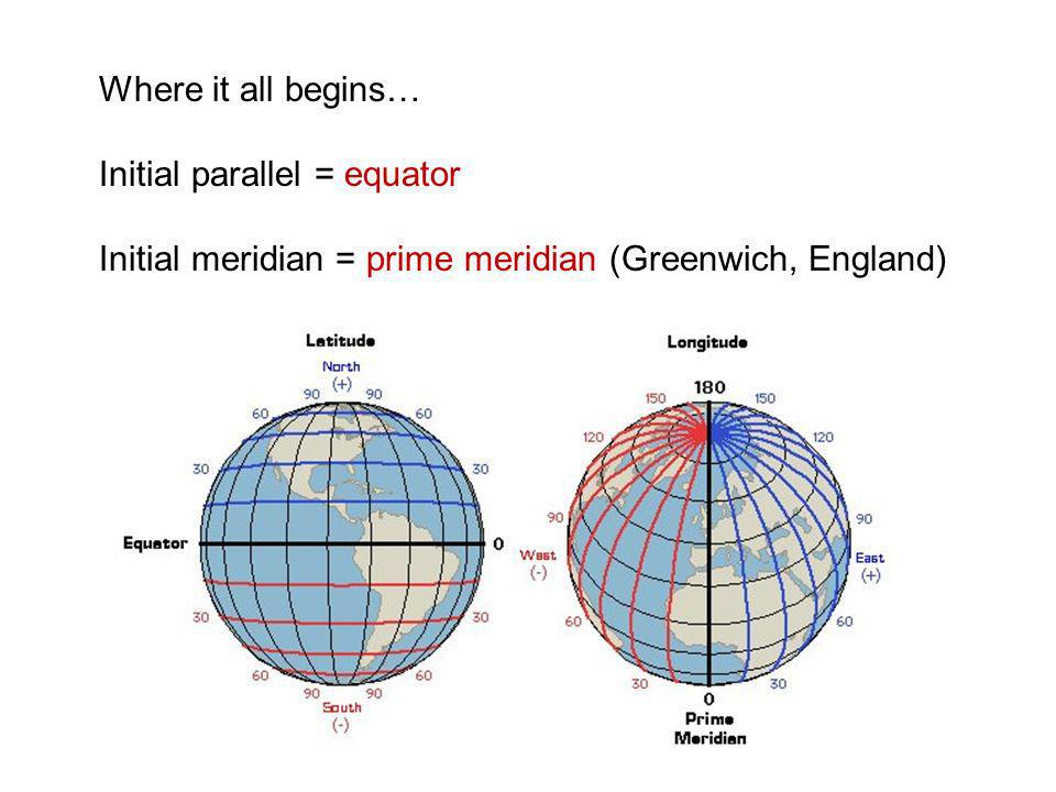 Where it all begins… Initial parallel = equator.