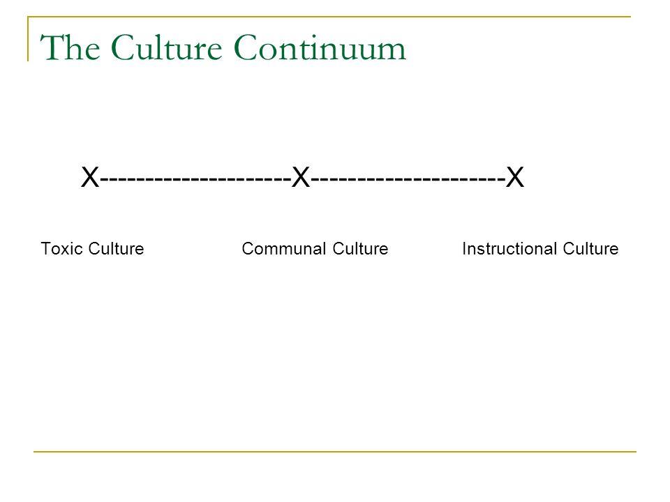 The Culture Continuum X---------------------X---------------------X