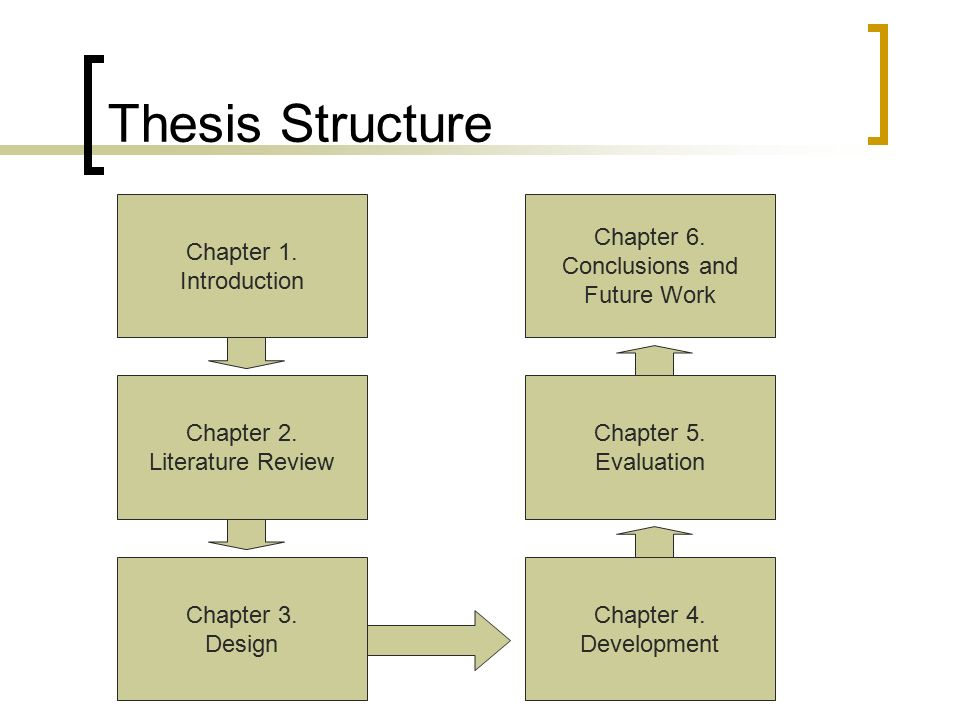 Phd thesis introduction structure