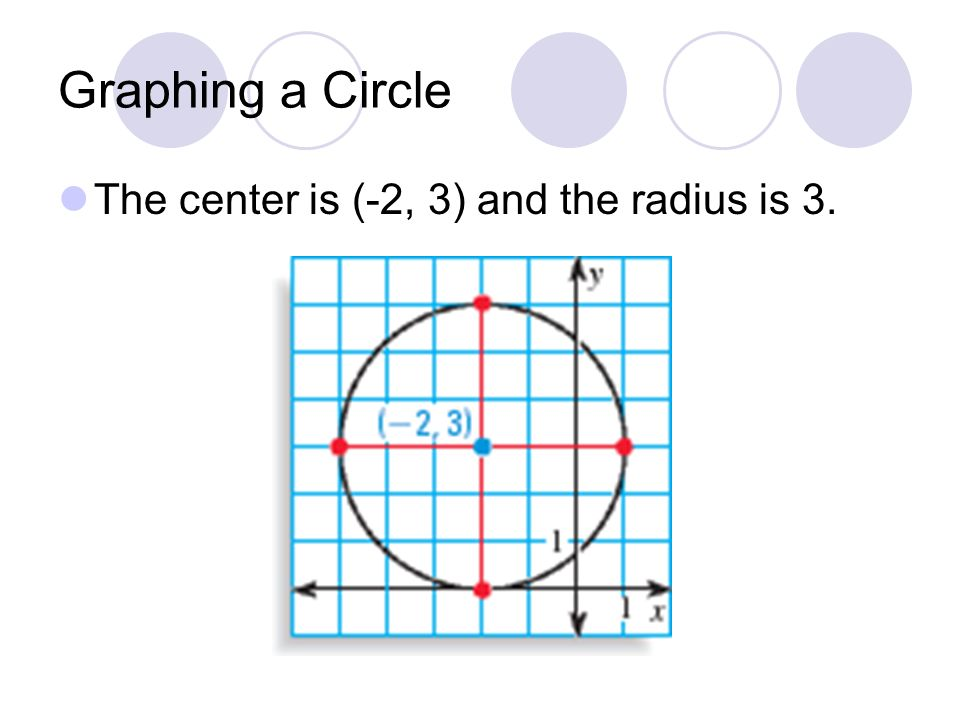 Graphing a Circle The center is (-2, 3) and the radius is 3.